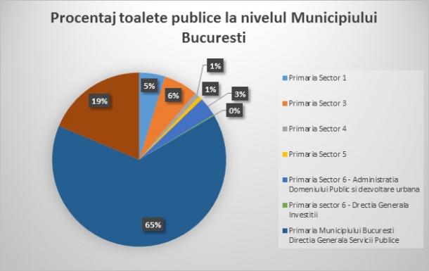 procentaj toalete publice in Bucuresti