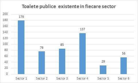 Distributia toaletelor publice pe sectoare, in Bucuresti, in 2020