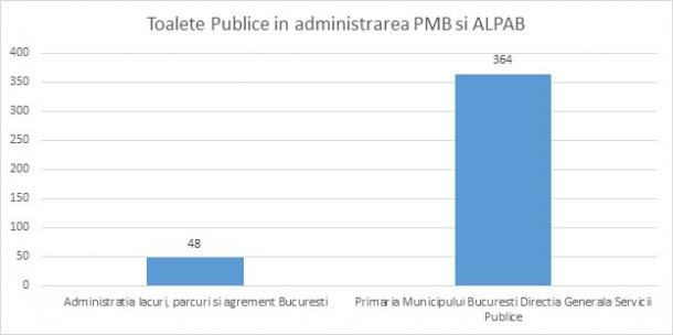 Toaletele publice detinute de Primaria Municipiului Bucuresti