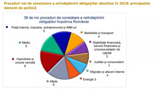 38 de noi proceduri de infringement deschise împotriva României