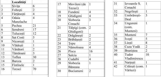 Lista persoanelor infectate cu Covid-19 din Galați, pe localități