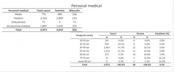 Coronavirus.  1 din 19 cazuri a fost înregistrat la personal medical.