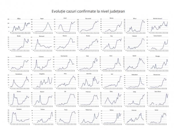 Covid-19. Evolutie cazuri confirmate la nivel judetean.