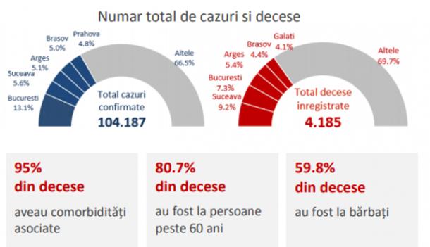 numar total de cazuri si decese cauzate de Covid-19, în saptamana 7 -13 septembrie
