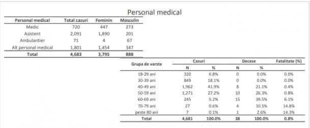 Covid-19 în ultima saptamana. 1 din 22 de cazuri a fost înregistrat la personal medical